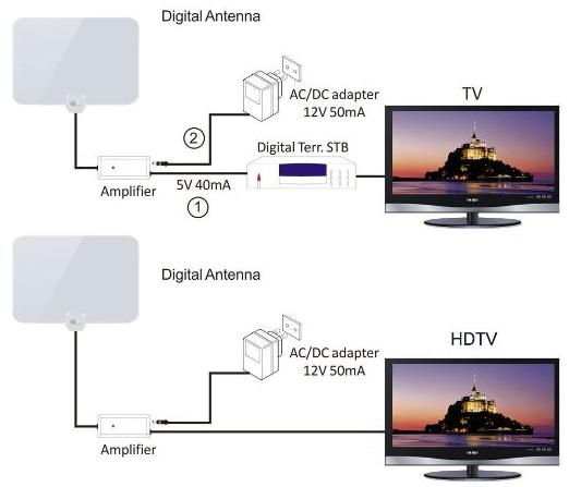 $25.99 1byone Shiny Antenna Super Thin Amplified HDTV Antenna