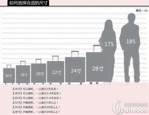 行李箱尺寸选择并不难,看旅行时间长短而定,最常见的是:登机箱20寸