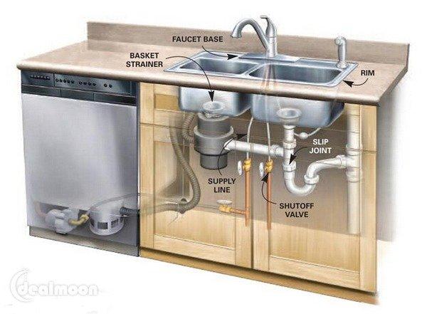 美国 洗碗池 结构示意图