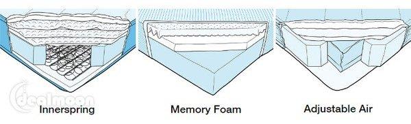 弹簧床垫 vs 海绵床垫 vs 气动床垫