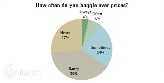 美国买家具如何砍价