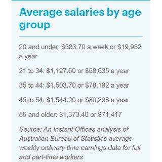 澳洲各年龄段薪酬排行发布,快看看你拖后腿...