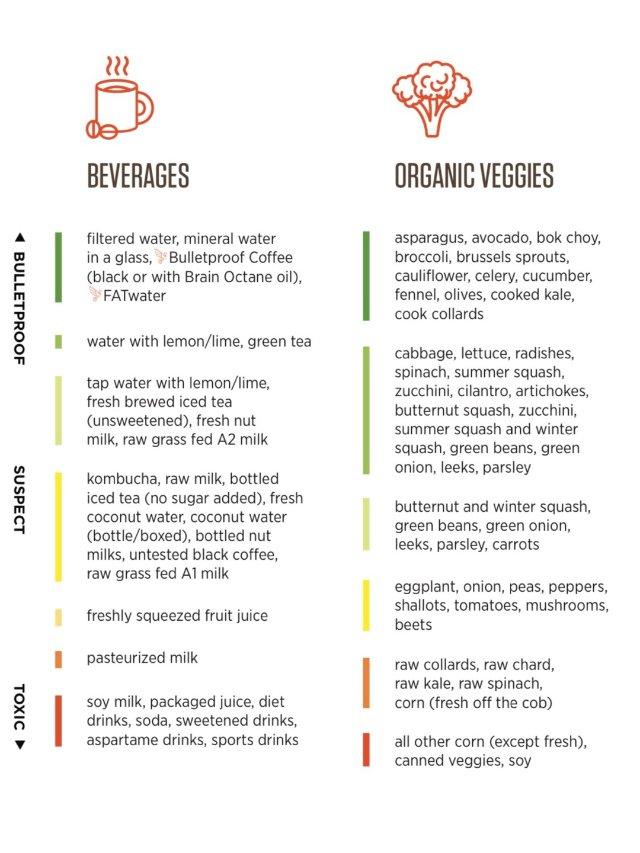 聊聊饮食|Paleo Diet