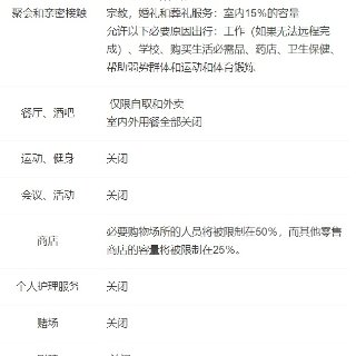 安省又双叒封锁4个星期🔒餐厅、理发店、健...