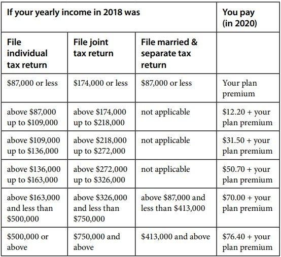 Medicare Part D费用 2020