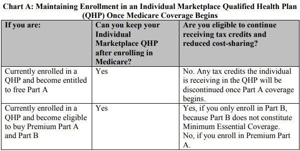 Medicare 红蓝卡和医保补贴冲突
