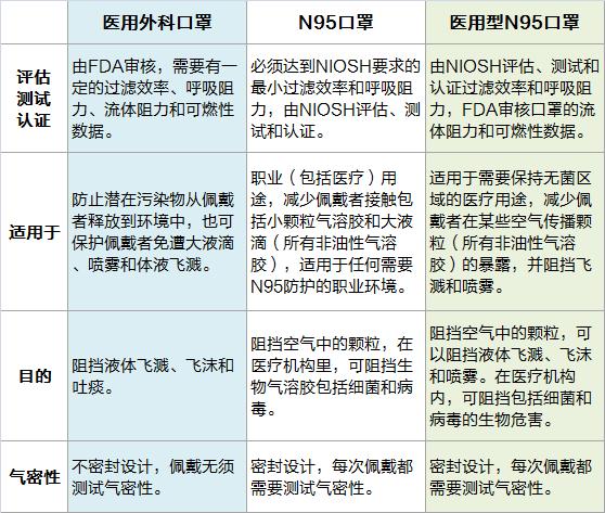 N95口罩 vs 医用外科口罩