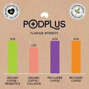低至$1/杯PodPlus 好喝又好看的胶囊咖啡