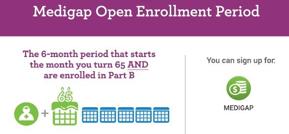 Medigap Open Enrollment Period