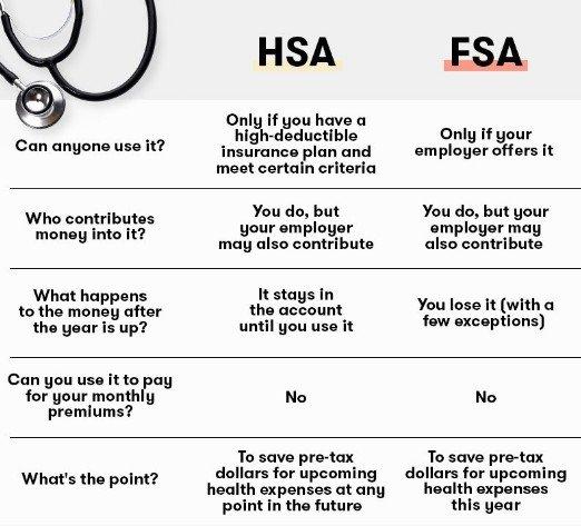 HSA 和 FSA 的区别