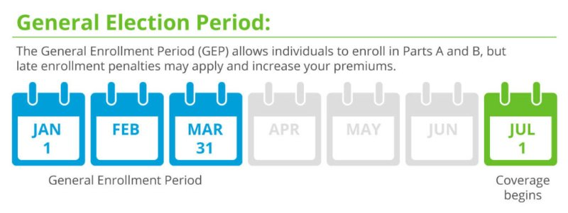 Medicare General Enrollment Period