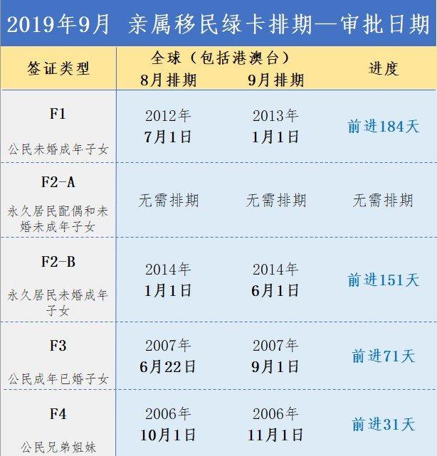 最新2019年7月绿卡排期!亲属移民,职业移民,绿卡排期预测