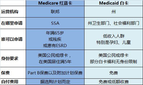 Medicare和Medicaid的区别