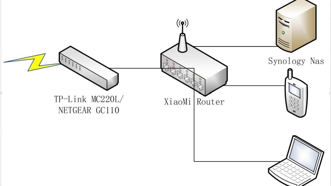 替换Bell的HH3000路由器,及Synology(群晖) V辟恩设置