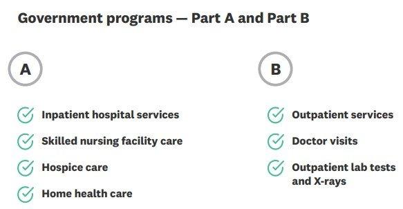 Medicare Part A 和 PartB