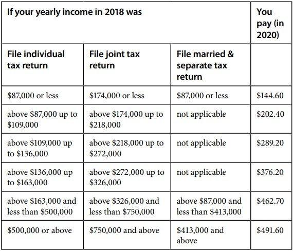 Medicare Part B费用 2020